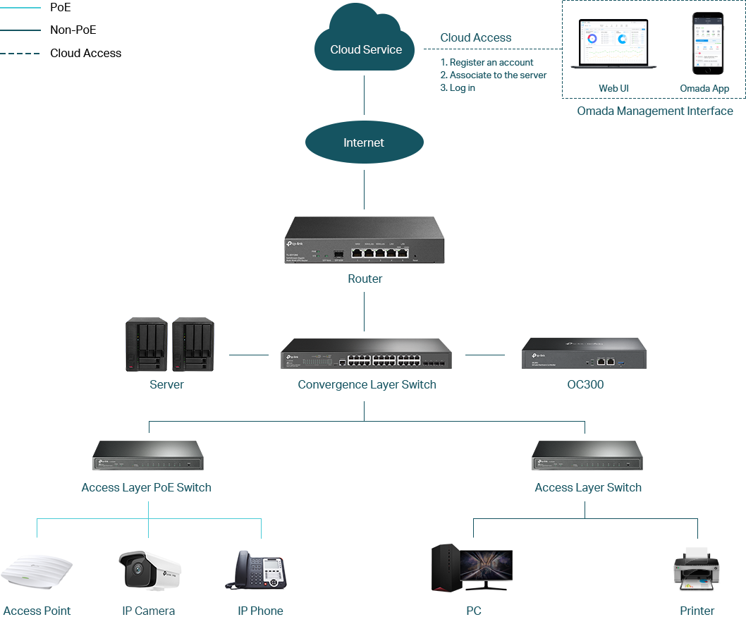 Retail Solution Topology