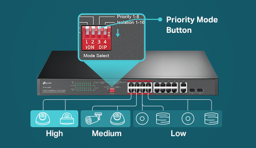 Priority Mode guarantees the performance of PoE devices with higher priority.