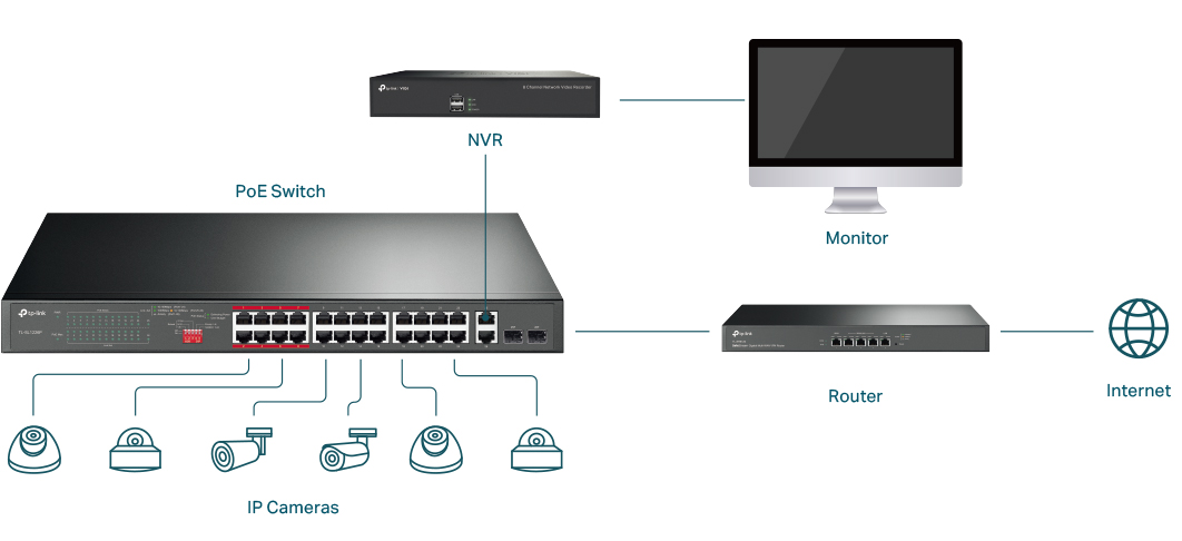 Surveillance network topology with PoE switch, IP cameras, NVR, monitor, and router.