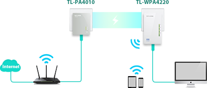 TP-Link TL-WPA4220 v1 Powerline Treiber Windows XP