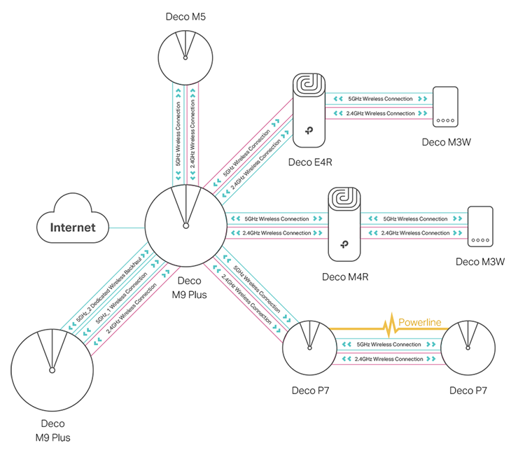 Deco diagram showing Deco products with Mesh WiFi capabilities