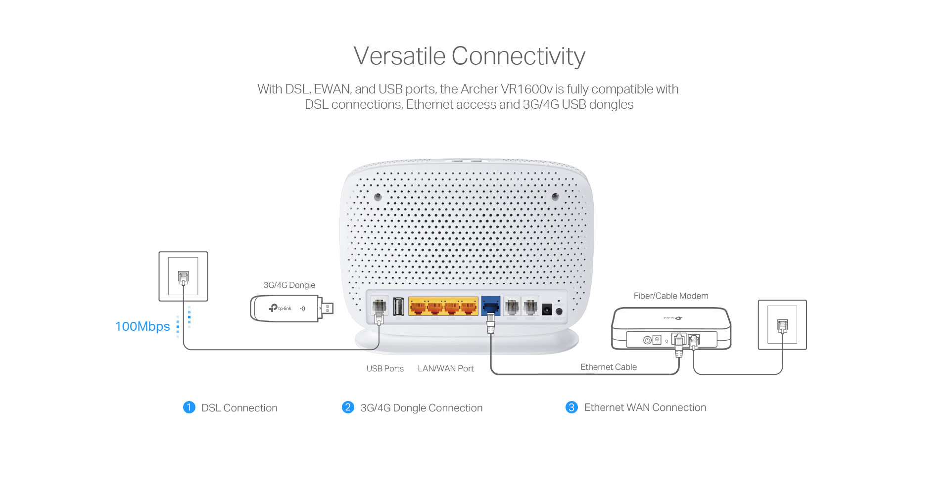 Archer VR1600v | AC1600 Wireless Dual Band Gigabit VoIP VDSL