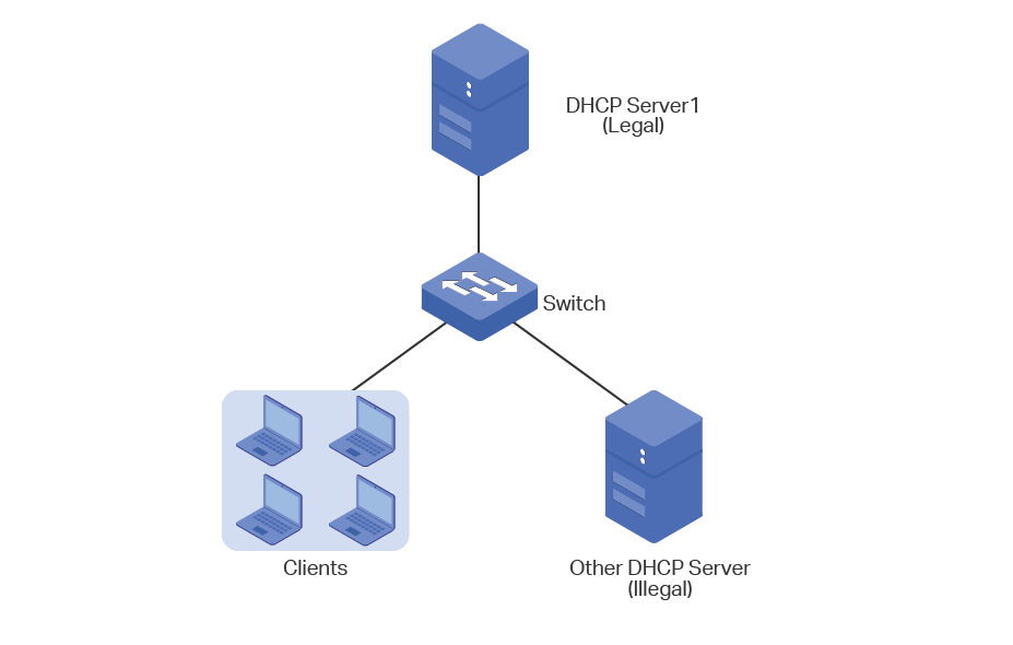 Configuring Dhcp Filter