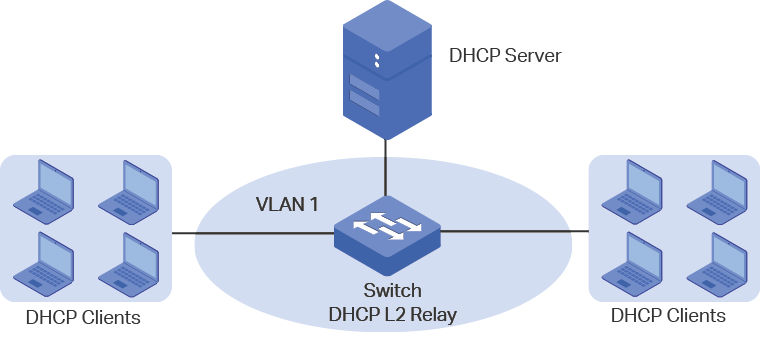 configuring-dhcp-service