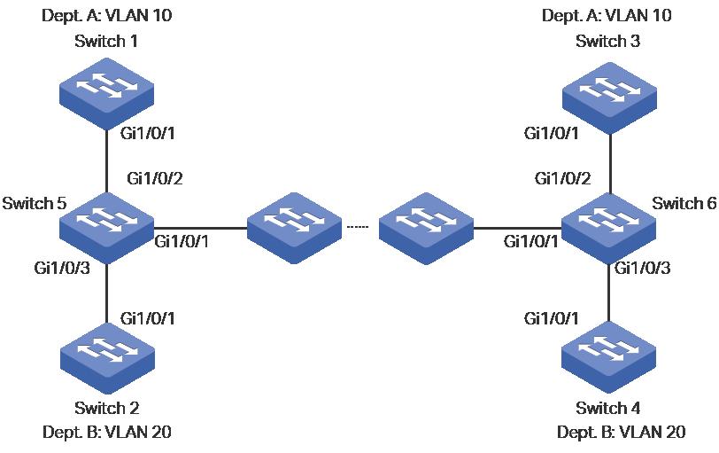 configuring_gvrp