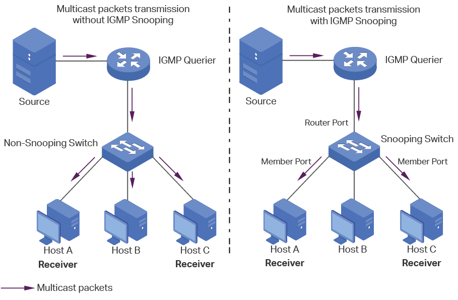 configuring_layer_2_multicast
