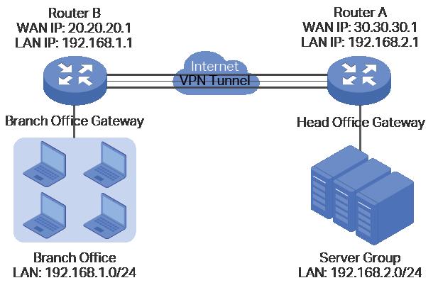 configuring_vpn