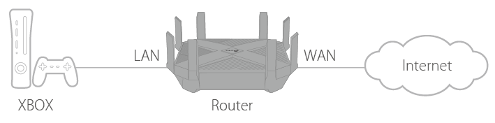 Archer AX6000 V1 User Guide | TP-Link