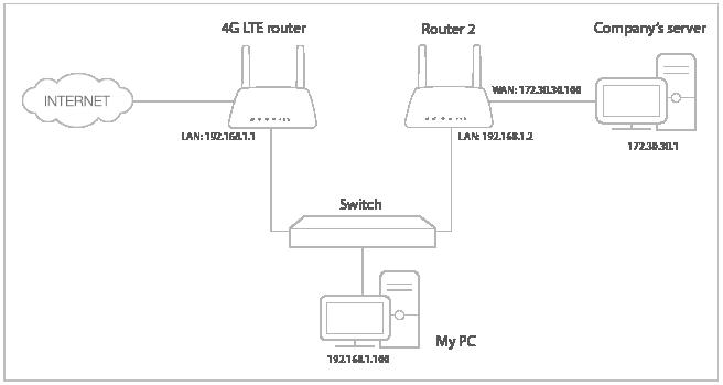 TL-MR6400 V4 User Guide   TP-Link