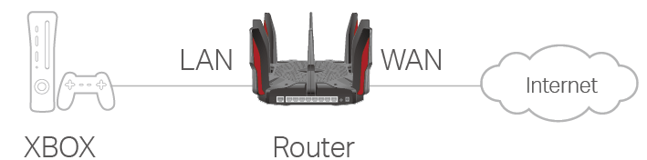 Archer AX11000 V1 User Guide | TP-Link